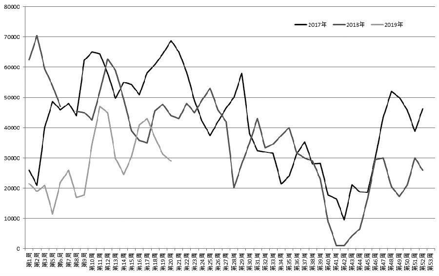 5月初,美国总统特朗普高调宣布,对中国2000亿美元的输美商品加征关税,随后,中方采取相应措施予以反制,中美贸易摩擦升级,包括菜粕在内的油粕期货价格应声而涨。展望后市,中美贸易摩擦短期内缓解的概率不大,中加关系紧张局面难以很快缓和,菜粕等相关粕类供应堪忧,菜粕期货有望继续偏强运行。