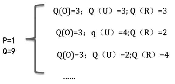 其中很独特的一点就是三者产量相等,Q(i)=3。但这样的均衡态并不能使总利润最大化。例如,P=2、Q(O)=2、Q(U)=3、Q(R)=3时,总利润很显然超过了平衡状态的结果。