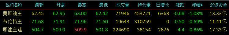 云数据:商品股市双弱棉花糖跌停