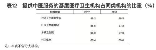 2018年末,全国中医药卫生人员总数达71.5万人,比上年增加5.1万人(增长7.7%)。其中:中医类别执业(助理)医师57.5万人,中药师(士)12.4万人。两类人员较上年有所增加(见表13)。