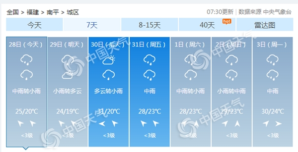福建今天强降雨持续龙岩等地局地大暴雨 明天起减弱