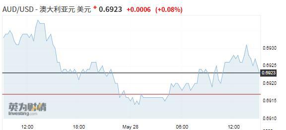 澳新货币暂获喘息,铁矿石价格大涨给澳元带来支撑