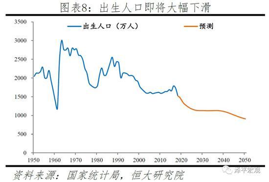中国生育报告:2019
