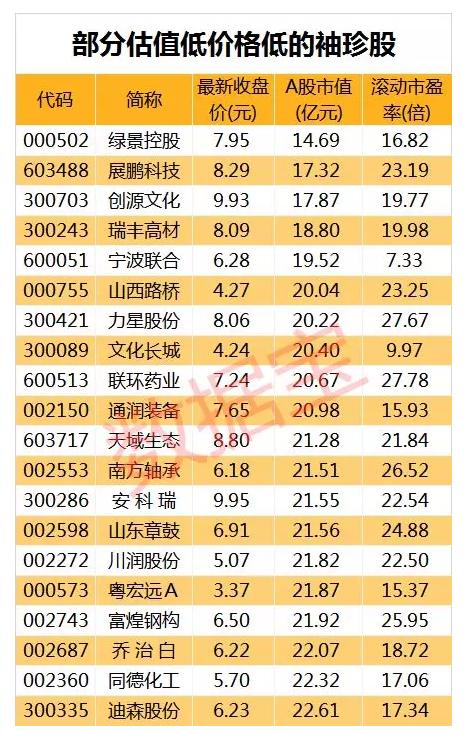 低估值的袖珍滞涨股名单 19股市盈率不足10倍