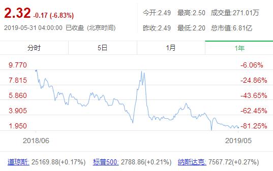独家|优信融资背后:CMO王鑫已经离职