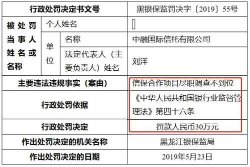 黑龙江银保监局第56号行政处罚决定书