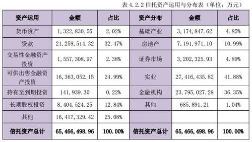 从其股东情况看,截至2018年12月31日,中融信托注册资本120亿元,上市公司经纬纺机是中融信托的第一大股东,持股37.470%;中植企业集团有限公司持股32.986%,哈尔滨投资集团有限责任公司持股21.538%,沈阳安泰达商贸有限公司持股8.006%。