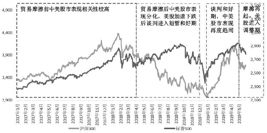图为中美股市表现区别