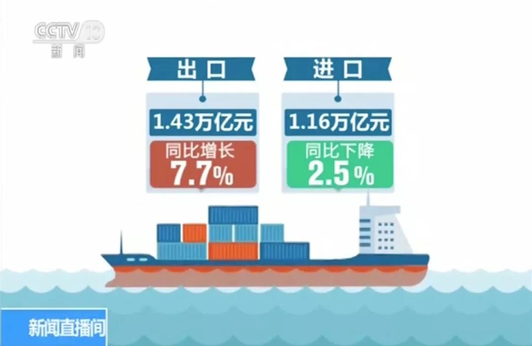 贸易摩擦环境下我国外贸情况到底怎么样?最新数据来了