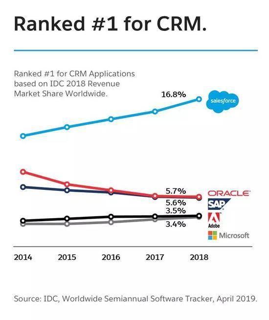 但王座并非不可动摇,云巨头也在对这片市场虎视眈眈,比如微软、甲骨文、IBM等都发展出Tableau同类的商业智能(BI)产品。随着企业客户掌握越来越多的数据,对数据进行分析处理、用以辅助商业决策,成为了云巨头争夺市场、巩固客户的焦点。