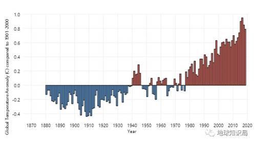 1880以来的全球温度趋势(图片来自climate.gov)