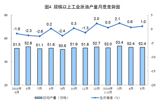 5月份,进口原油4023万吨,同比增长3.0%,增速较上月回落7.8个百分点;1—5月份,进口原油20513万吨,同比增长7.7%。