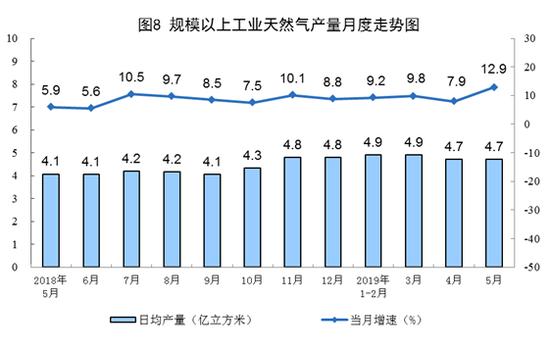 5月份,进口天然气756万吨,同比增长2.0%,增速较上月回落10.7个百分点;1—5月份,进口天然气3943万吨,同比增长13.4%。