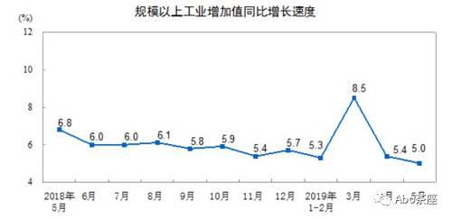 分产品看,5月份,605种产品中有325种产品同比增长。其中,钢材10740万吨,同比增长11.5%;水泥22696万吨,增长7.2%;汽车185.1万辆,下降21.5%,其中,轿车77.3万辆,下降23.8%;新能源汽车10.9万辆,增长16.0%;发电量5589亿千瓦时,增长0.2%;原油加工量5190万吨,增长2.8%。