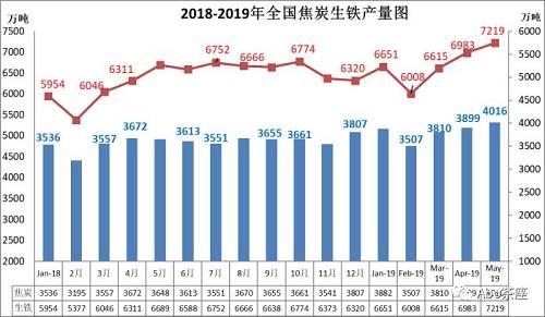 2019年1-5月,生铁产量33535万吨,同比增长8.5%;增速环比下降1.1个百分点。粗钢产量40488万吨,同比增长10.2%;增速环比增长0.1个百分点。钢材48036万吨,同比增长11.2%。增速环比增加0.1个百分点。