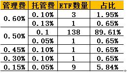 易方达博时嘉实ETF降费仅限规模小的产品 被指没诚意