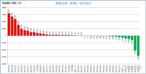 本周一,期�市�龃蠖�盗魅搿A魅胼^大的是焦炭(6.31� ),螺�y�(5.41� ),��深300(4.72� ),上�C50(3.05� ),原油(1.94� );流出�^大的是�S金(5.63� ),�F�V石(4.12� ),白�y(1.2� ),���(8932�f),焦煤(7931�f)。
