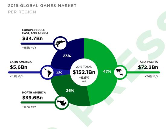 不过亚太地区依然是全球最大的一块游戏市场,预计2019年收入将达722亿美元,占全球市场的47%。除了中国以外,日本、韩国游戏业本就相当发达,如今东南亚凭借着人口基数,以及移动基础设施逐渐完善,也在成为重要的游戏市场。