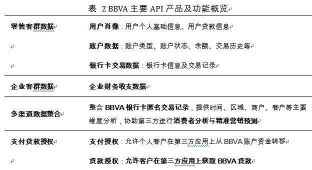 杨望:开放银行范式