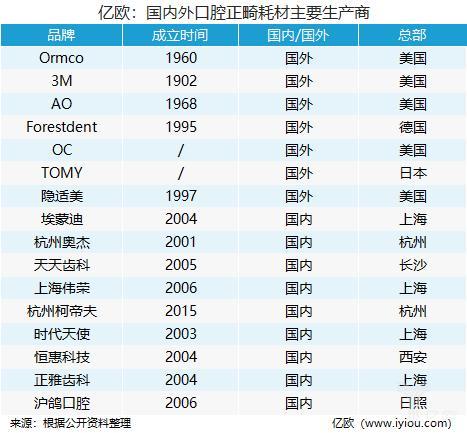 亿欧:国内外口腔正畸耗材主要生产商