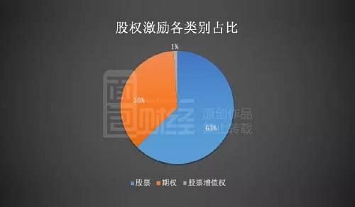 通过对相关数据整理发现,科技类公司更偏爱股权激励,而牛市中发布的股权激励计划往往失败率更高。