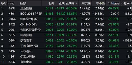 """针对这些细价股还有""""8""""字开头股票还是选择避而远之为宜,正如证券时报所说,散户一旦参与这类股票,则十有八九都是亏损。因为香港创业板在港股市场可谓死水一潭,是被本港投资者所抛弃的市场。而且,这些股票难言有投资价值,所以在本港才很难销售。何况这些股票本身多是仙股,且缺乏流动性,一旦炒作,很难全身而退。(作者/金石)"""