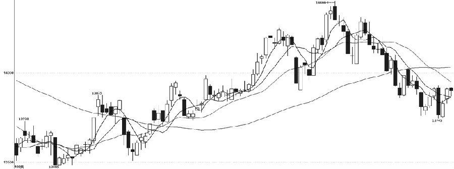 滬鋁1908合約近期價格跌至13745元/噸之后有所止步,5日均線開始拐頭向上,有望上穿10日均線,MACD指標的綠色能量柱則持續收窄,后市有望在零軸下方交出金叉。綜合來看,滬鋁1908合約經歷了近一個多月的下跌之后,短線有止跌跡象,短期均線和MACD指標有轉入反彈的趨勢,若MACD指標能交出金叉,可以輕倉短多操作,防守近期低點13745元/噸一線。