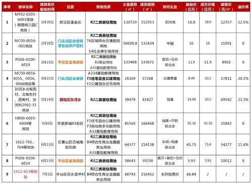 数据来源:北京市规划和自然资源委员会网站