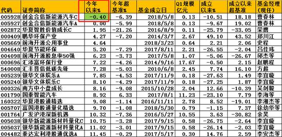 创金合信新能源车今年亏0.4% 成唯一负收益主动股基