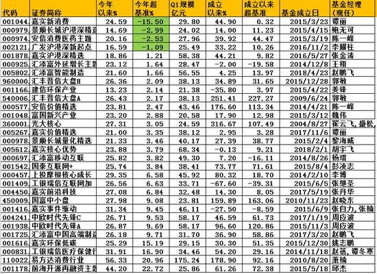 规模超20亿元股基:嘉实新消费2019上半年跑输基准15%