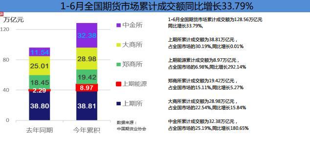 热点品种纷呈 6月期货市场交投活跃