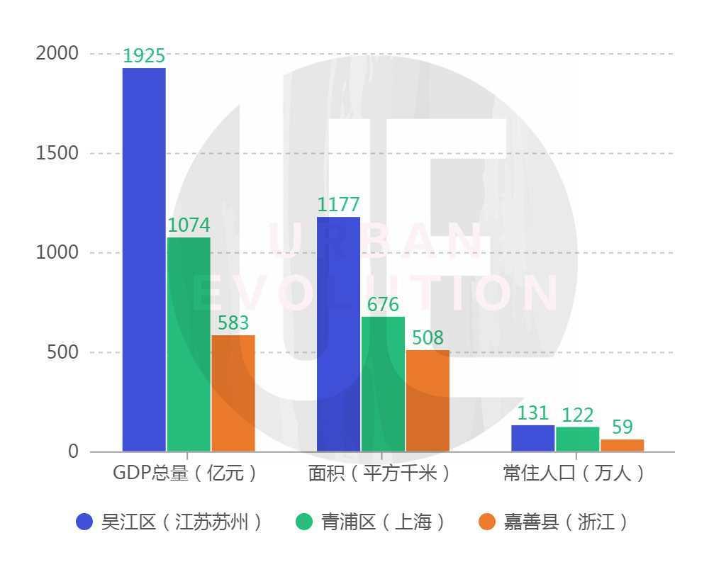 """从产业结构上分析,吴江、嘉善两地都拥有较强的县域经济(吴江区源于2012年县级市吴江市的撤县设区),靠工业经济""""发家""""。"""
