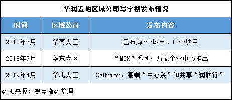 """其中华南大区旗帜鲜明地表示要""""重点更迭公众对于写字楼项目的认知"""",披露已有10个项目、近130万平方米在营在建办公面积;华东大区借助万象城购物中心的品牌优势,推出万象版写字楼""""MIX""""系列;华东大区则延续共享办公及高端两种产品线,今年主推6个项目,并拥有近百万体量的写字楼及园区。"""