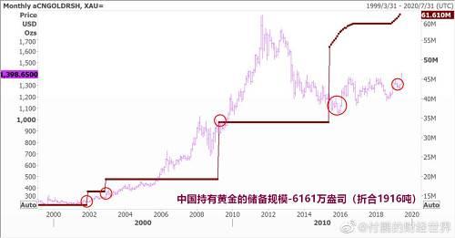 那么黄金价格究竟会走到什么地步?这取决于美联储降息的幅度以及美元指数最终会滑向哪里,同时也需要观察全球投资者的风险偏好会提高到什么水平。从某种意义上来说,这取决于白宫的态度。从目前的情况来看,最乐观的投资者已经将年内黄金的目标价定到了1900美元水平。