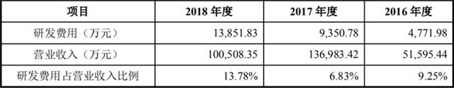 华兴源创营收依赖苹果三星 2018年营业收入下降