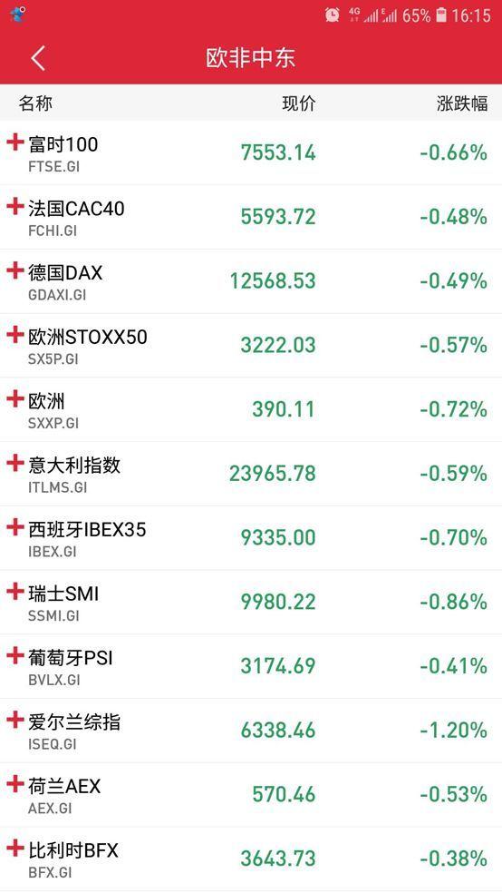 非农数据强劲、欧美股市却普跌 美联储7月降息仍箭在弦上?