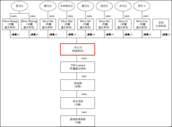 地产物业先后赴港IPO 黄清平的银城国际有多缺资金