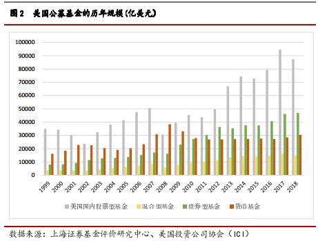 上海证券:资产图谱开始改善 权益公募前景广阔