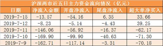 2沪深300今日主力资金净流出3.71亿元