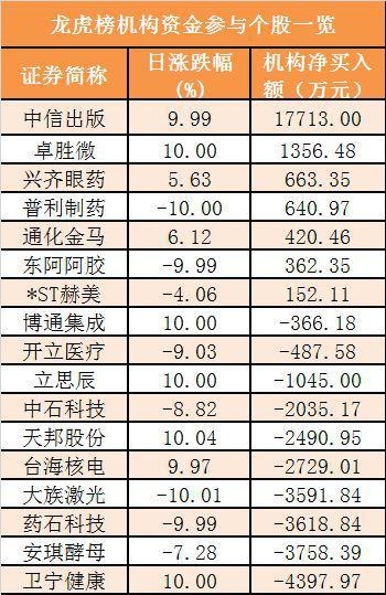 7今日沪股通和深股通前十大活跃股