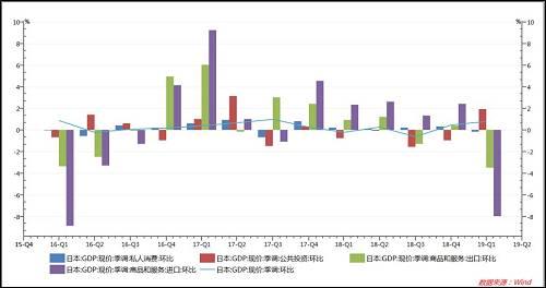 Ø进口降速超过出口,进出口转正:日本一季度出口较上季度下降2.4%,创2015年二季度以来最大降幅;进口较上季度下降4.6%,创2009年一季度以来最大降幅。由于下降幅度不同,净出口额四个季度以来首次转正,拉动GDP上升1.6%。然而进出额严重下滑,经济衰退迹象明显。