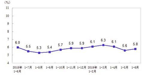 资料来源:中国国家统计局