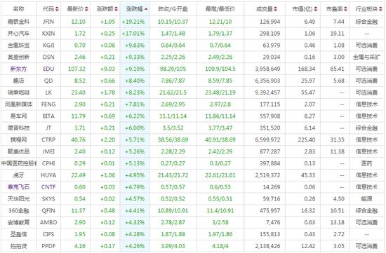 美股两连涨 中概股飙升 新东方和瑞幸咖啡创新高