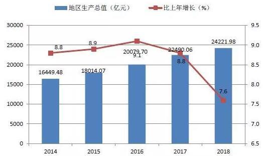 深圳GDP,来源:统计公报