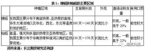 2. 粳稻品质分类