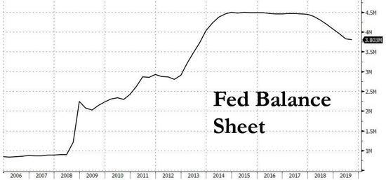 在美联储的资产负债表从900亿美元扩张到4.5万亿美元,使富人更富之后,仅仅将资产负债表收缩至3.8万亿美元。然后,行动停止了。