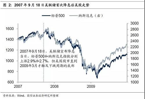 2009年金融危险后,美股赓续走高,标普500指数在7月26日创下了3028点的新高;与之相背的是,美国利率赓续消极,截至2019年7月29日,美国10年期国债利润率仅为2.06%,远矮于2001年和2007年降休时的程度。吾们认为,在现在股指创新高而利率赓续走矮的时点下,美联储带来的利率消极影响有限,而基本面凶化的信号会更添凶猛也更为危险。