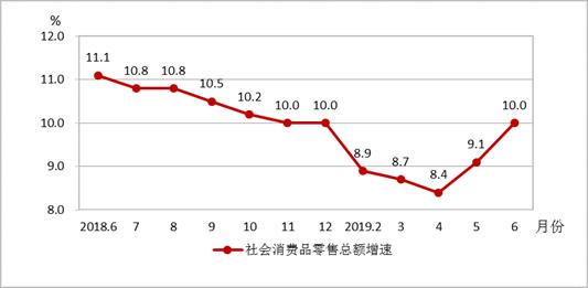 成都2018年6月-2019年6月社会消费品零售总额增速走势图