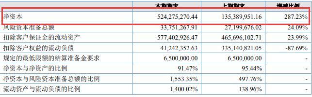 华龙期货2016年净资本