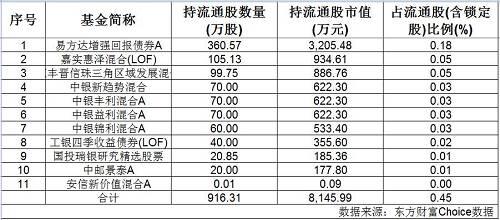 不过,多数基金并非重仓持股。其中,易方达增强回报债券A持有最多,为360.57万股。深圳机场也跻身其前十大重仓股之列,占基金净值比例为0.77%。与此同时,该基金截至二季度末也持有白云机场,持股占比为2.17%。